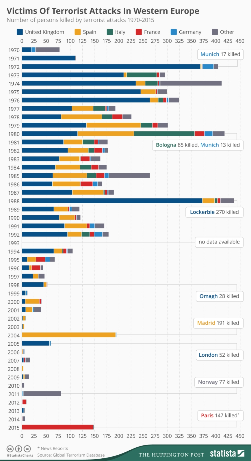 4093_people_killed_by_terrorist_attacks_in_western_europe_since_1970_n